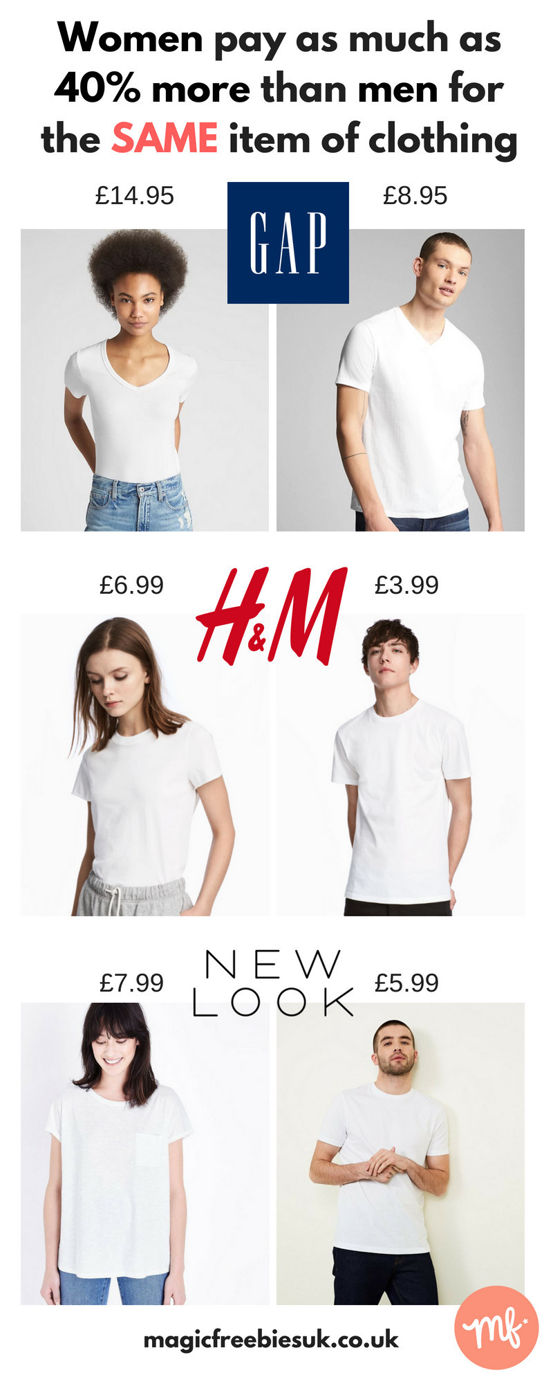 Infographic showing the price difference between white t-shirts for men and women