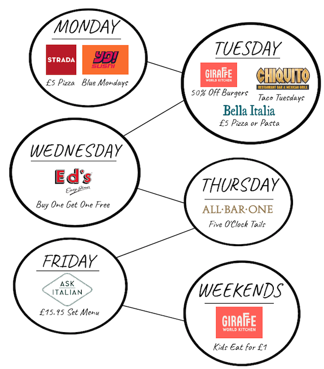 Infographic of midweek restaurant vouchers from Giraffe, Strada, All Bar One and more.